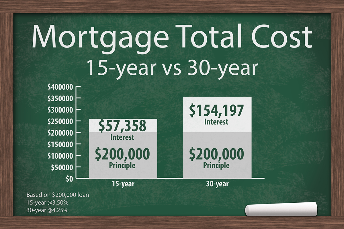 15 vs 30 Year Mortgage Payments.