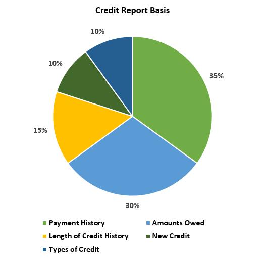 Credit report basis graph.