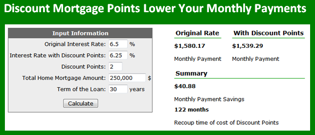 Mortgage Loan Point
