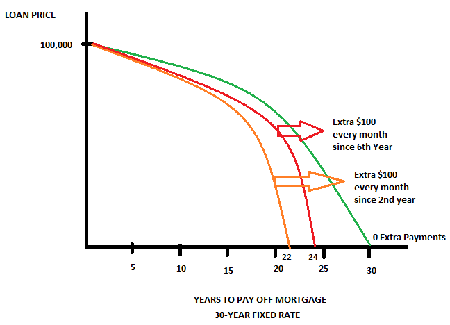 Impact of Making Extra Mortgage Payments.