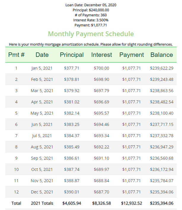 Monthly payment schedule table.